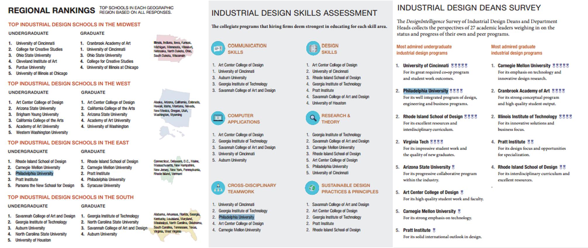 Philadelphia University Interior Design Ranking